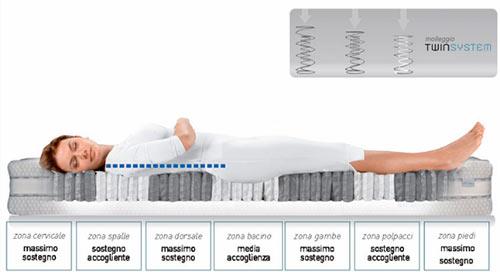 Как правильно выбрать ортопедический матрас при проблемах с позвоночником?