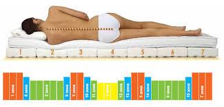Ортопедические матрасы при остеохондрозе