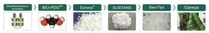 Производство и состав биопуха