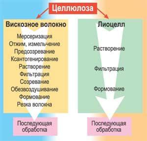 Особенности лиоцелла