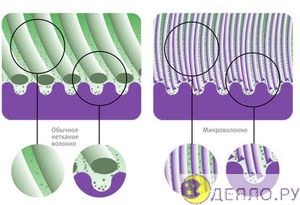 Устройство микрофибры (фибры)