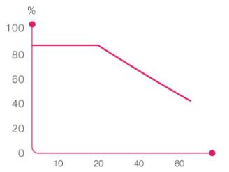 падение уровня коллагена с возрастом