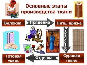 Как производят ткань джерси