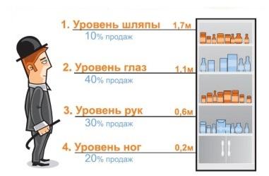 Уровень глаз и уровень рук в выкладке