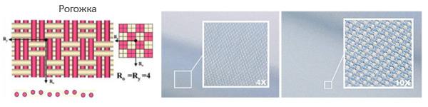 Плетение нитей типа «рогожка»