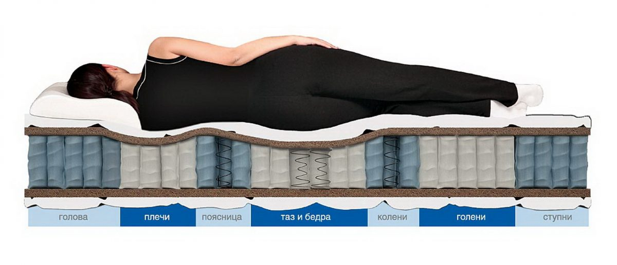 лечебный матрас с разными зонами жесткости